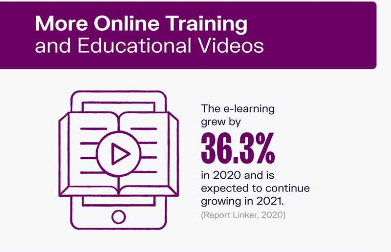 More Online Training and Educational Video