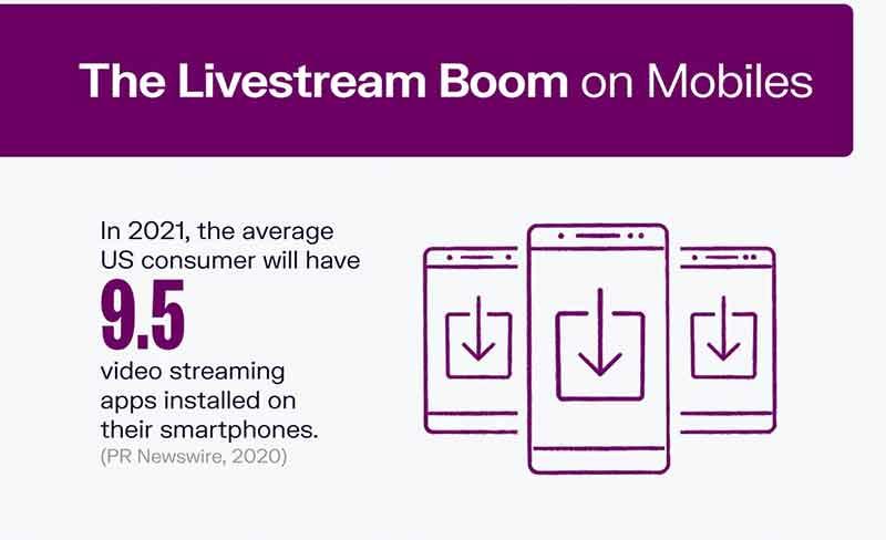 The Livestream Boom on Mobiles