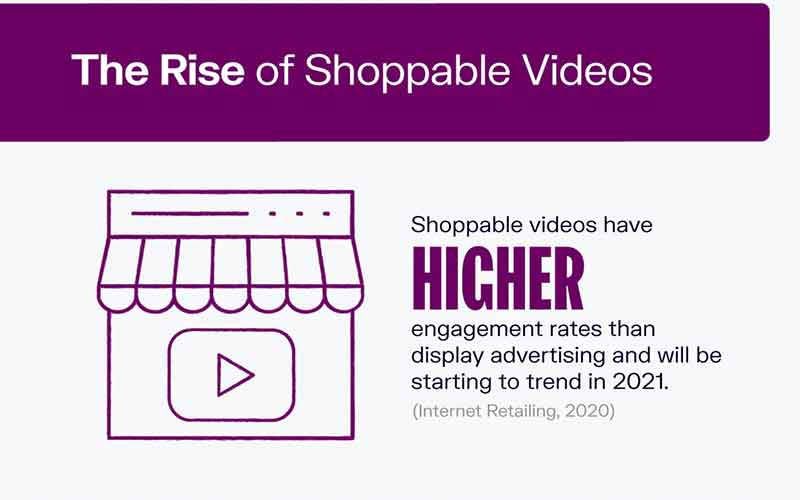 The Rise of Shoppable Videos